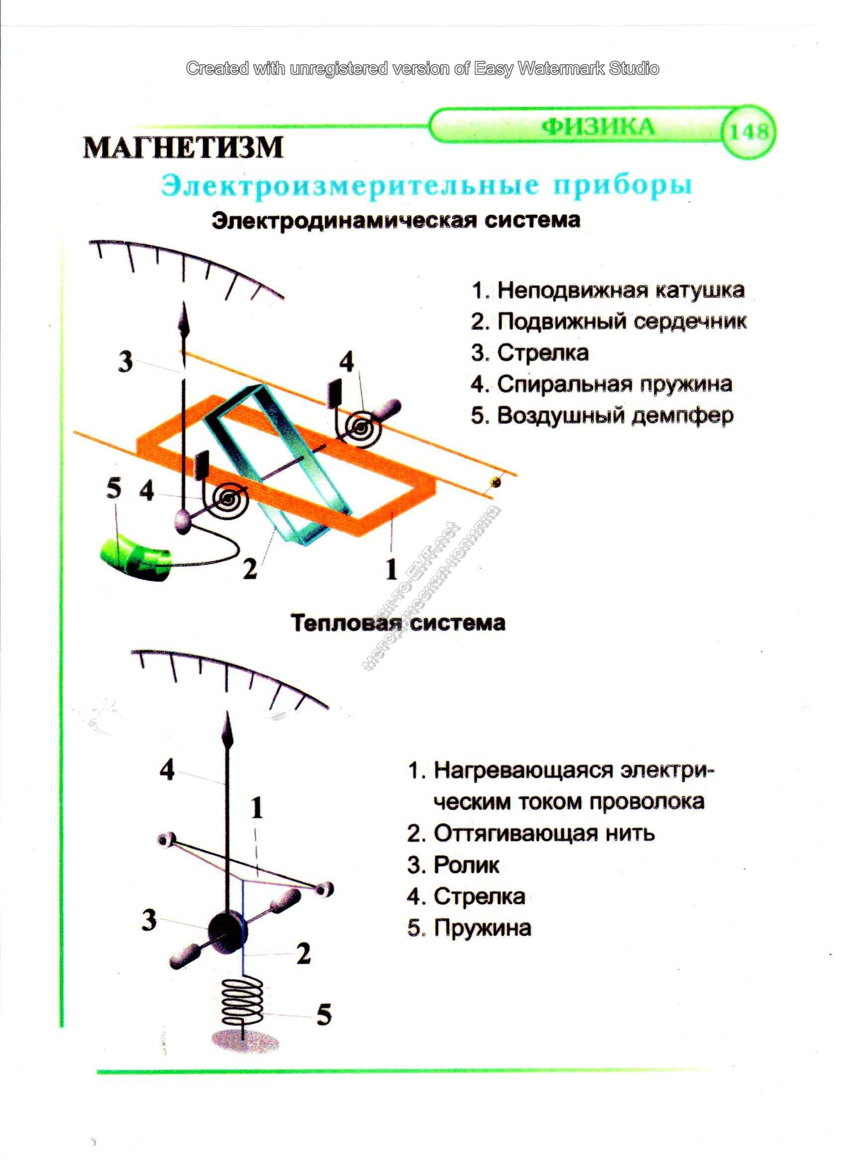 КЛАССИФИКАЦИЯ ЭЛЕКТРОИЗМЕРИТЕЛЬНЫХ ПРИБОРОВ - el-izm pribor