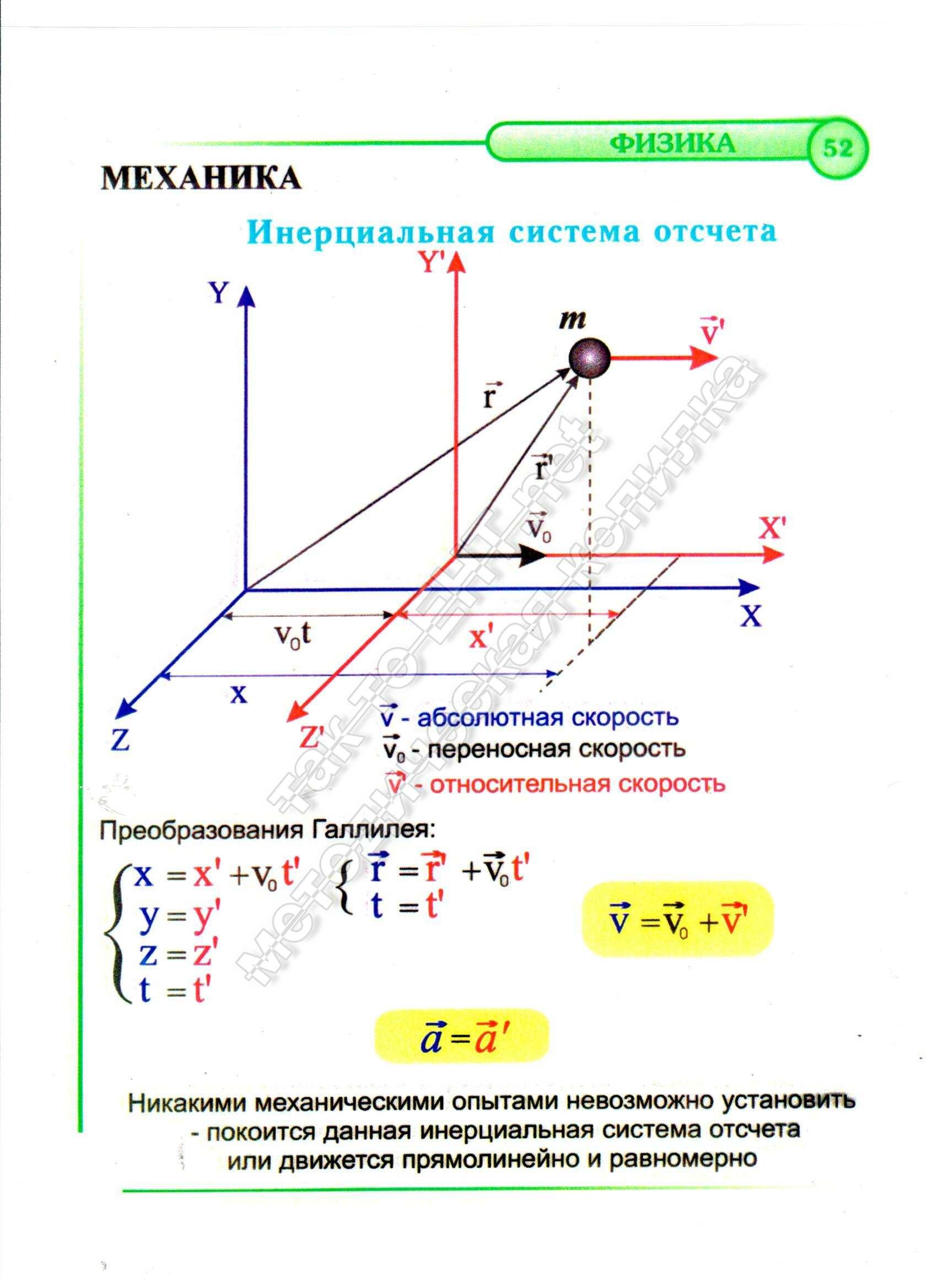 Формула силы выталкивания - SolverBook