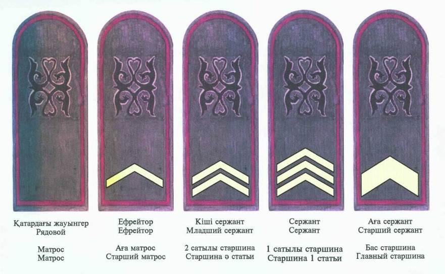 этом воинские звания казахстана с картинками помощью