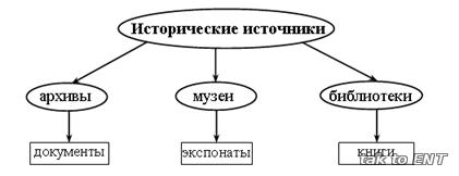 Схема исторические источники 6 класс