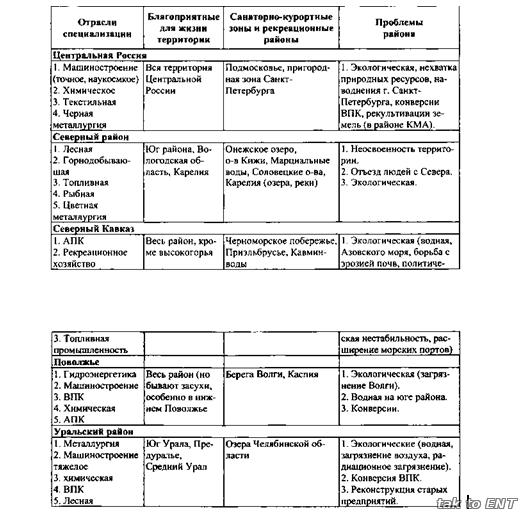 специализации германии таблица отрасли