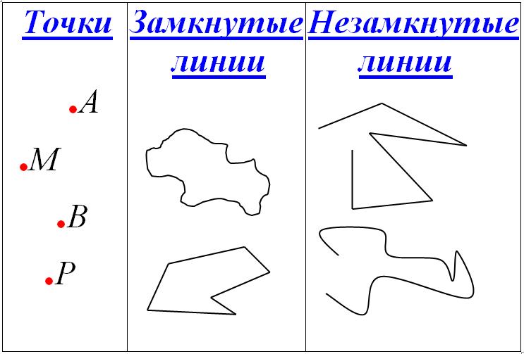 удачные замкнутые и незамкнутые линии картинка метод имеет