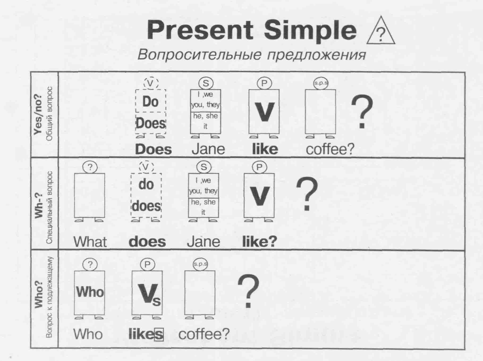 Enginform | Present Perfect Simple Tense
