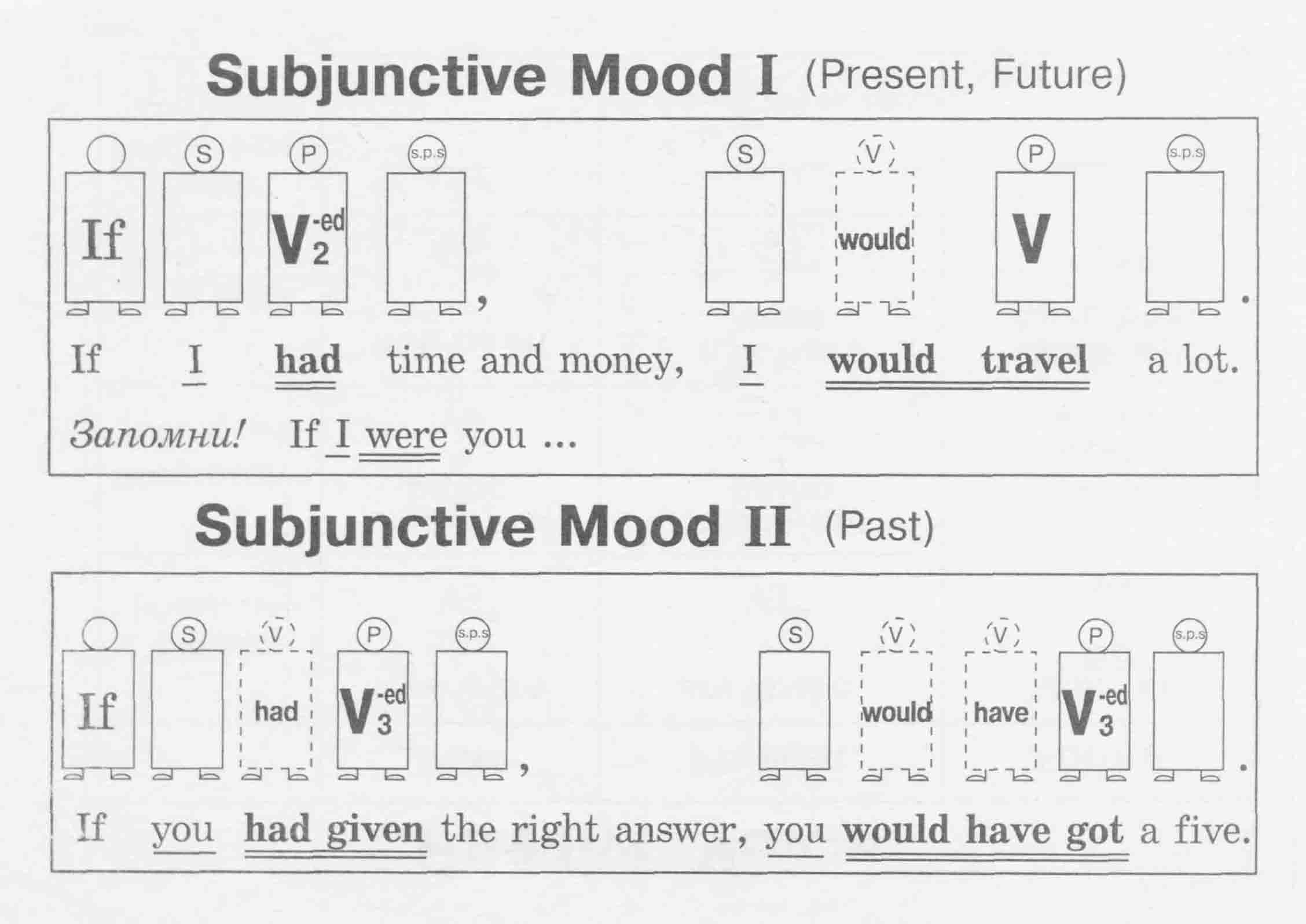 subjunctive mood and good mood Indicative, imperative, subjunctive and infinitive verb moods  subjunctive mood we use the subjunctive mood to express unreal situations, possibility and wish.