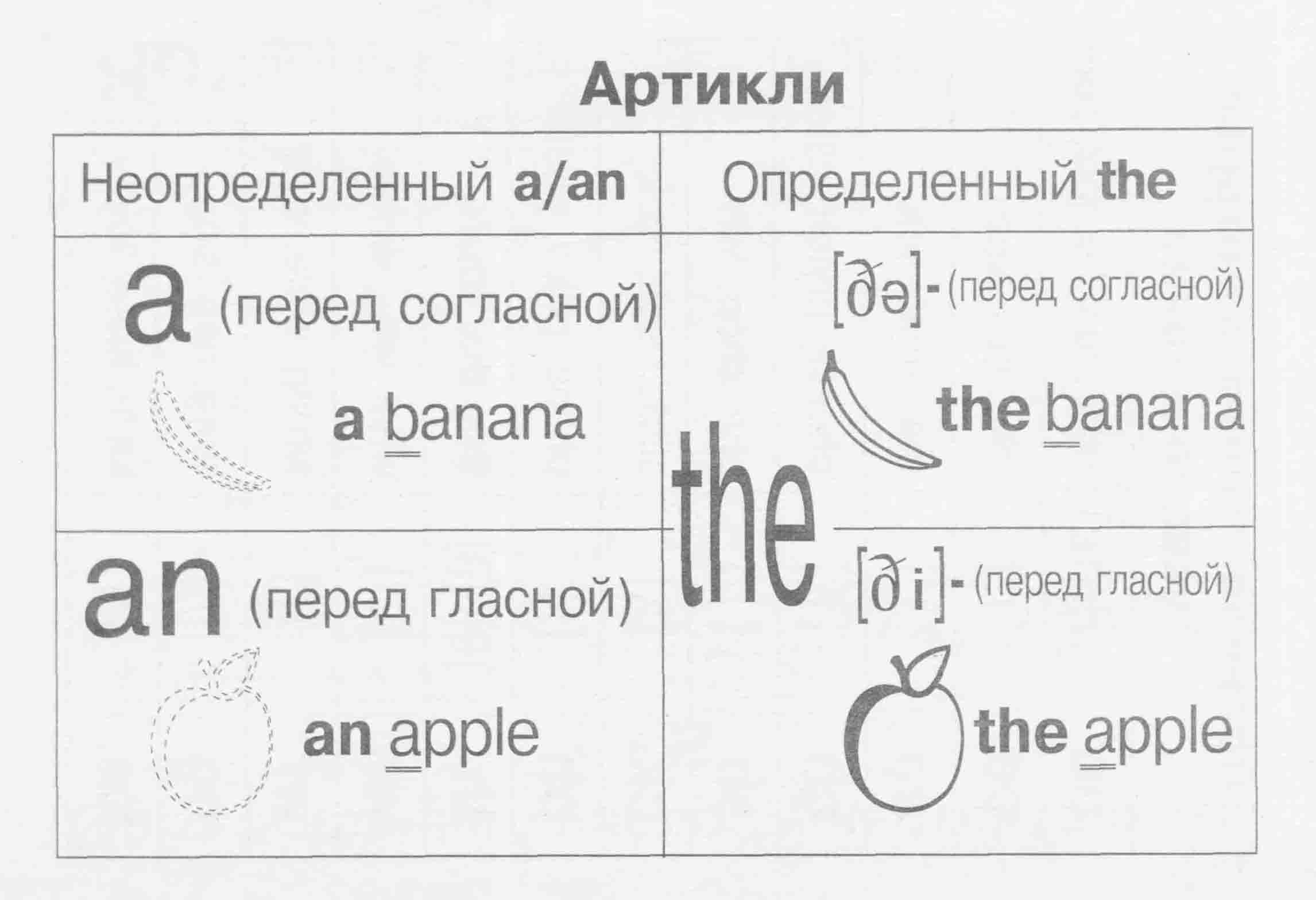 Когда пишется артикль the в английском языке