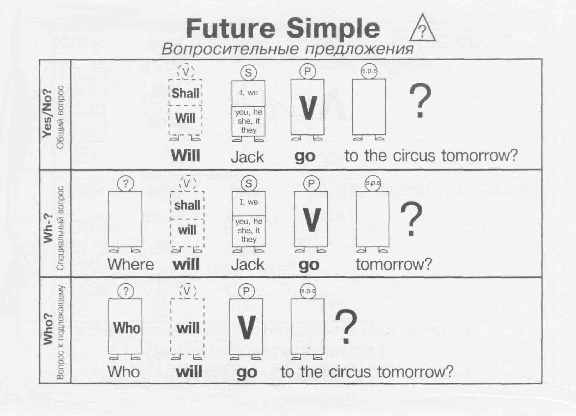Future Simple (вопросительные предложения) | Грамматика в таблицах ...