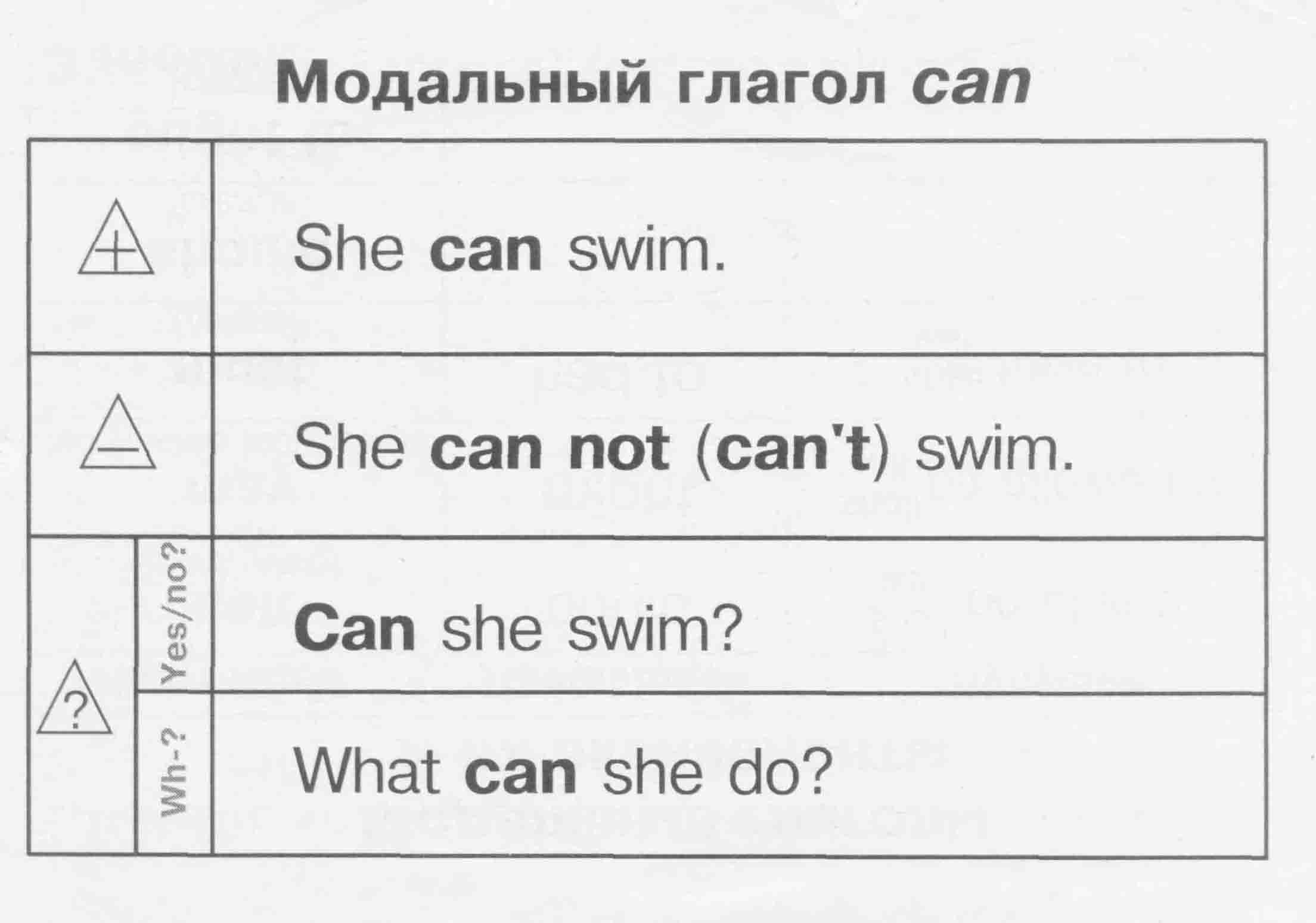 модальные глаголы в таблице грамматика