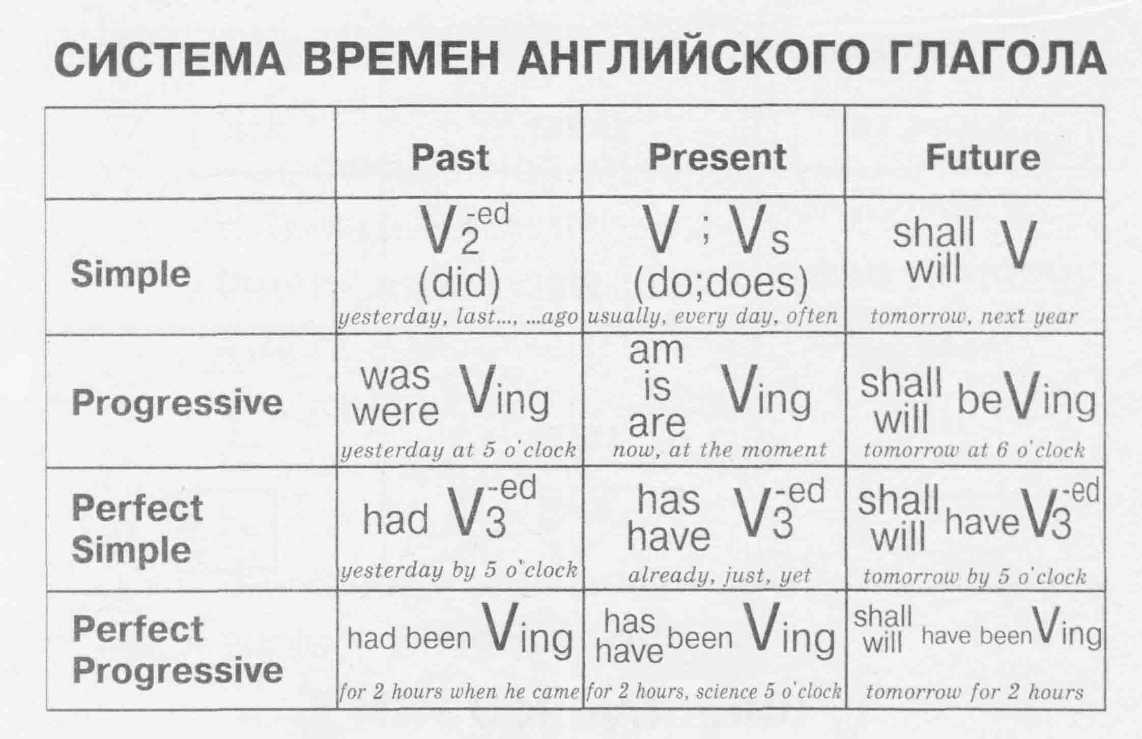 Схема времен глаголов английского