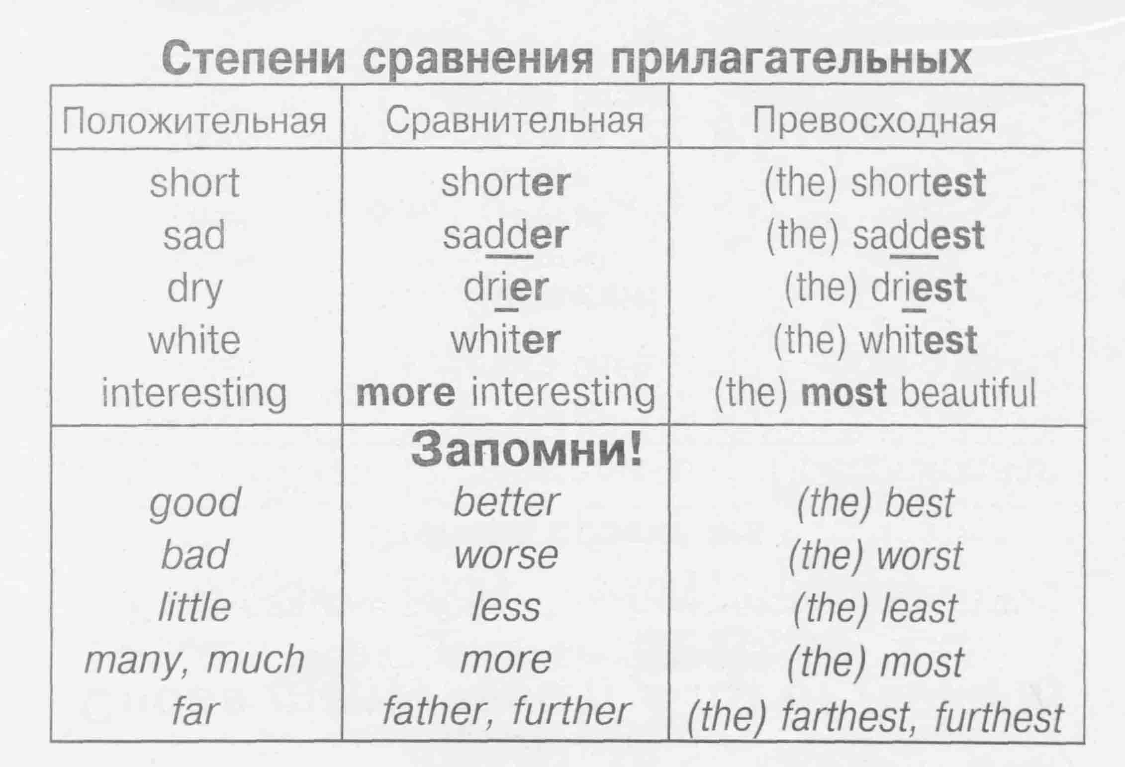 класс сравнения по 4 гдз англ.языку степени