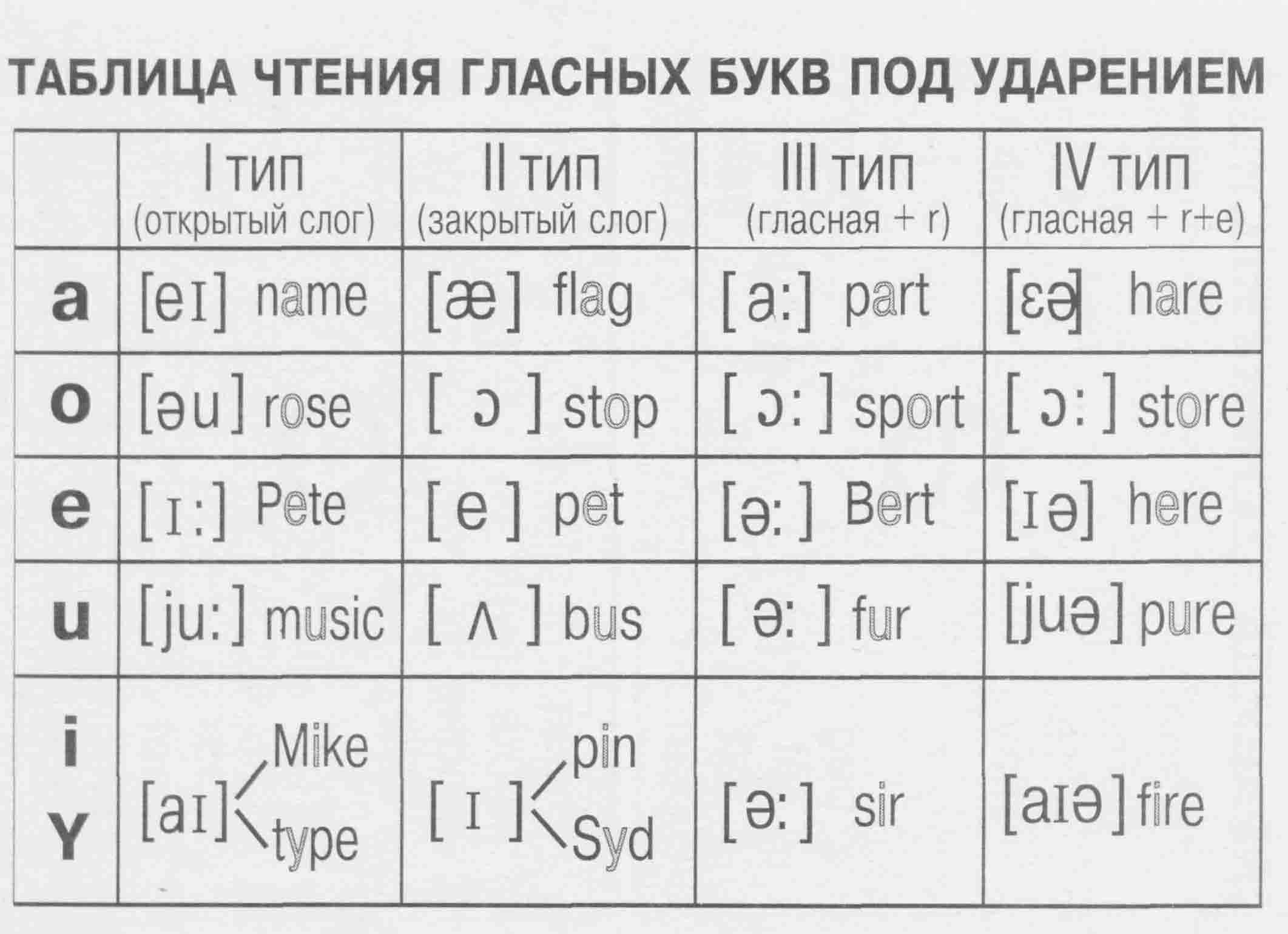 таблица с произношением испанских