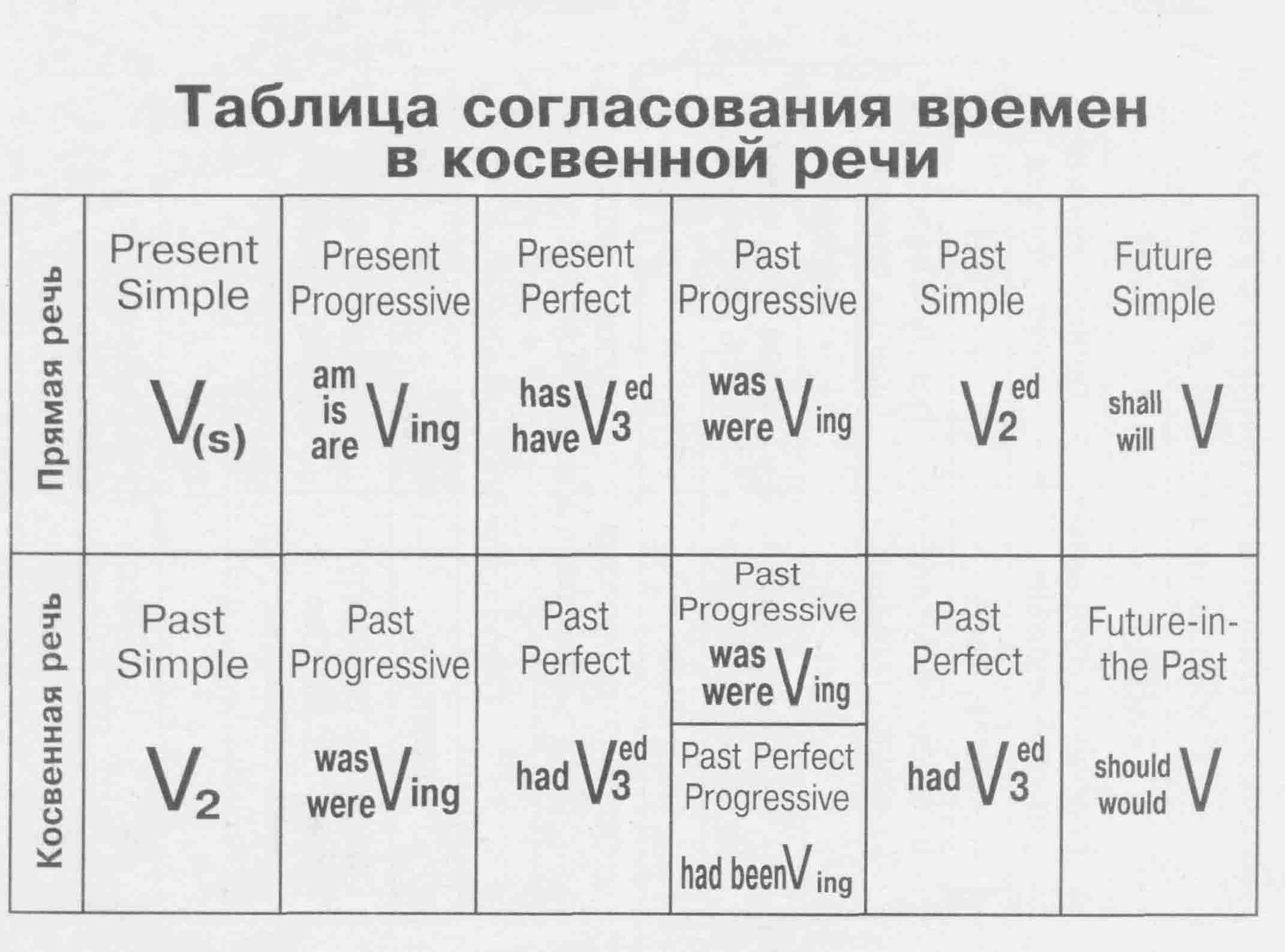 английский времена и формулы таблица с примерами