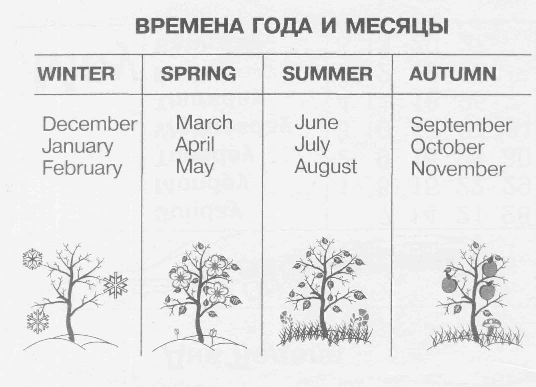 Картинки месяцев года на английском, открытка история